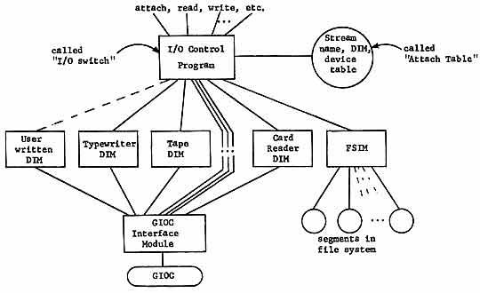 The Multics Input/Output System